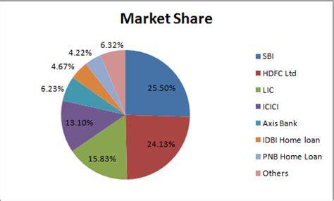 Swot Analysis of ICICI bank - ICICI Bank SWOT analysis